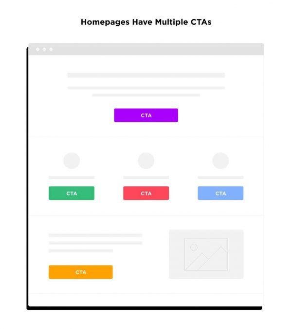 فرق بین یک صفحه لندینگ و صفحه وب سایت معمولی