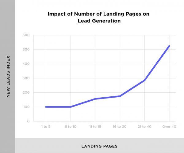 تأثیر تعداد صفحات فرود بر ایجاد سرنخ فروش (لیدهای فروش)